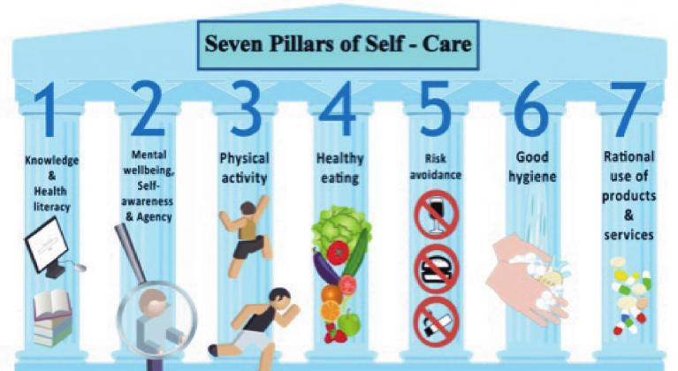 'Self-Care is what people do for themselves to establish and maintain health, and to prevent and deal with illness. It is a broad concept encompassing hygiene (general and personal), nutrition (type and quality of food eaten), lifestyle (sporting activities, leisure etc), environmental factors (living conditions, social habits, etc.) socio-economic factors (income level, cultural beliefs, etc.) and self-medication.' - World Health Organization. Courtesy photo